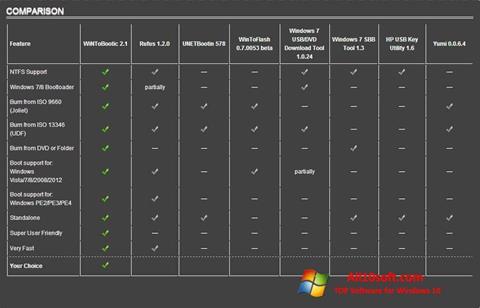 Στιγμιότυπο οθόνης WiNToBootic Windows 10